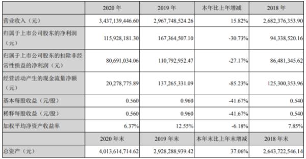 豪美新材2020年净利1.16亿下滑30.73%研发费用增加 董事长董卫峰薪酬38.65万