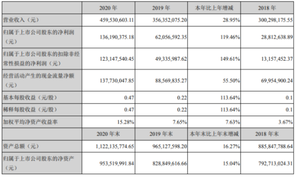 戴维医疗2020年净利1.36亿各项工作有序推进 董事长陈再宏薪酬74.05万