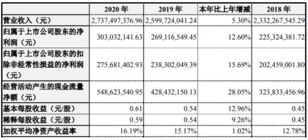 永信2020年净利润3.03亿 增长12.6% 孙毅董事长支付174.5万