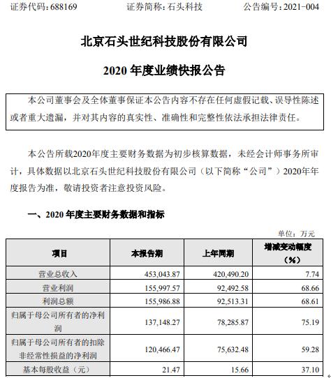 斯通科技2020年净利润13.71亿 增长75.19% 自有品牌销售额增长