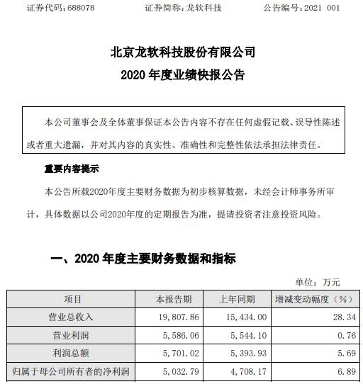 龙软科技2020年度净利5032.79万增长6.89% 智慧安监业务增长