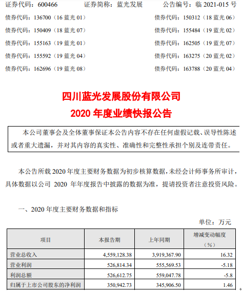 蓝光发展2020年度净利35.09亿增长1.46% 全面提升运营及盈利能力
