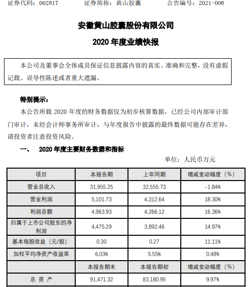 黄山胶囊2020年度净利4475.29万增长14.97% 市场整体需求持续好转