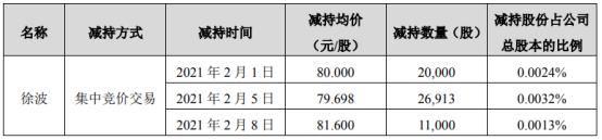 苏泊尔股东徐波减持5.79万股 套现约472.57万