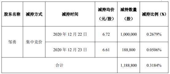 普路通副总经理邹勇减持118.88万股 套现约798.87万股
