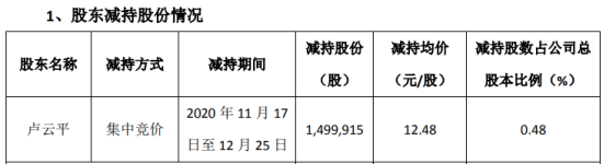 绿茵生态股东卢云平减持149.99万股 套现1871.89万
