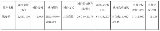 华正新材股东钱海平减持284万股 套现8443.32万