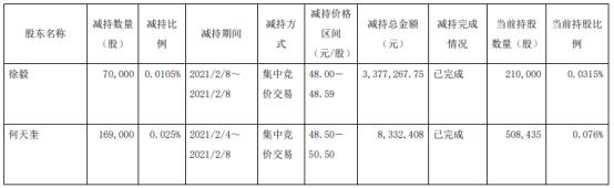 何谦·叶巍的两位股东减持了239 000股 套现总额1170.9万英镑