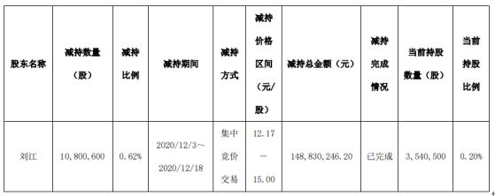 华创阳安股东刘江减持1080.06万股 套现1.49亿