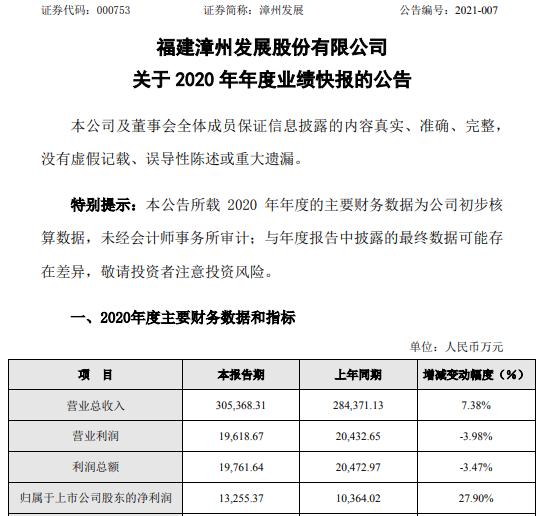 漳州发展2020年度净利1.33亿增长27.9% 参股公司获得分红款