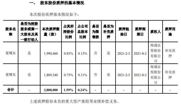千方科技控股股东夏曙东质押380万股 用于补充质押