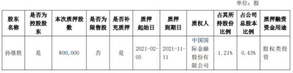 永安兴控股股东孙继胜质押80万股股权投资