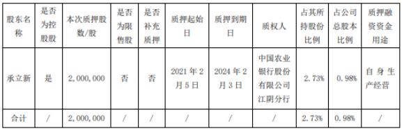 恒润股份有限公司控股股东为自身生产经营质押200万股