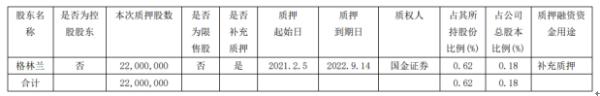 绿地控股股东格林兰质押2200万股 用于补充质押