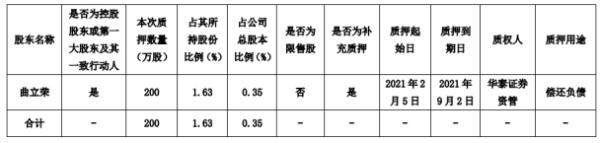 仙坛股份控股股东曲立荣质押200万股 用于偿还负债