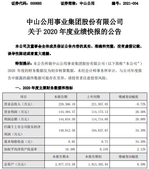 中山公用2020年度净利14.06亿增长34.38% 投资收益增长