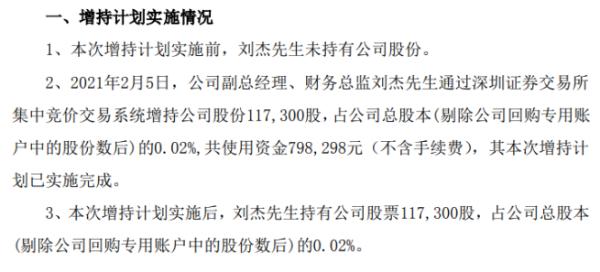 创意信息副总经理、财务总监刘杰增持11.73万股 耗资79.83万