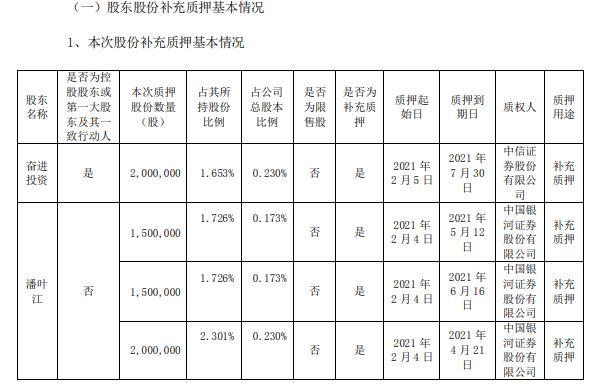 华帝股份控股股东和实际控制人合计质押700万股 用于补充质押