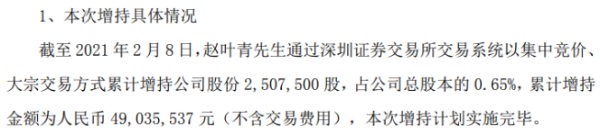 金城医药董事长赵叶青增持250.75万股 耗资4903.55万