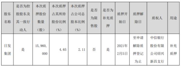 日发精机控股股东日发集团质押1596万股 用于补充质押