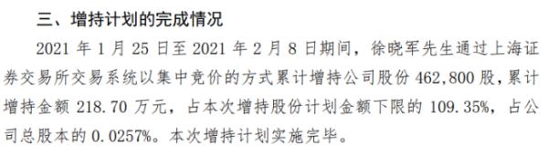 苏农银行董事长徐晓军增持46.28万股 耗资218.7万