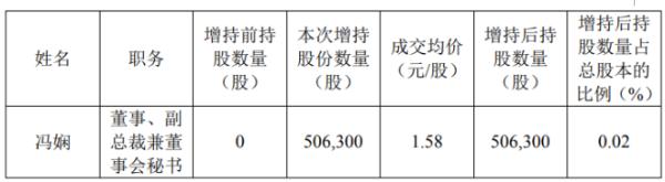 美好置业副总裁兼董事会秘书冯娴增持50.63万股 耗资80万