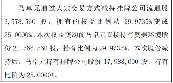 奥美环境股东马卓元减持357.86万股 权益变动后持股比例为25%