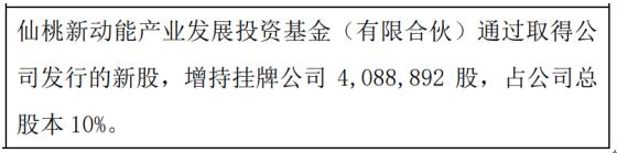 天蓝地绿股东增持408.89万股 权益变动后持股比例为10%