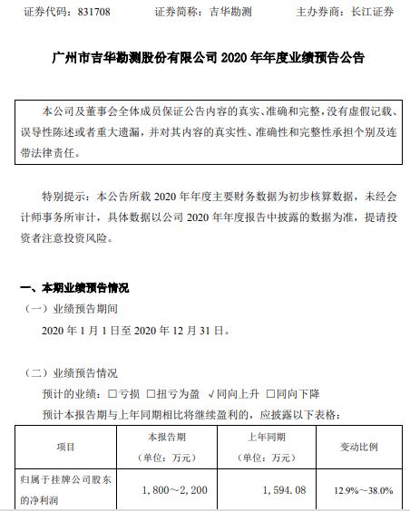 吉华勘测2020年预计净利1800万-2200万增长12.9%-38% 签订合同总额增长
