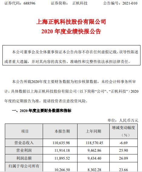 正帆科技2020年度净利1.03亿增长23.66% 政府补贴增加