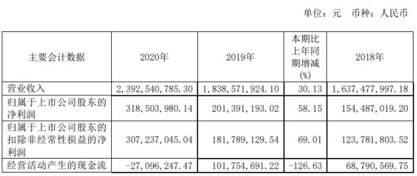 东宏股份2020年净利3.19亿公司订单增加 董事长倪立营薪酬50.23万