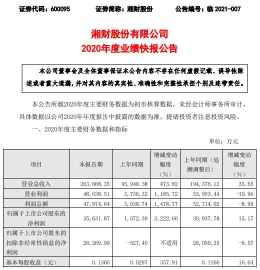 湘财股份2020年度净利3.56亿增长15.17% 经纪业务增长