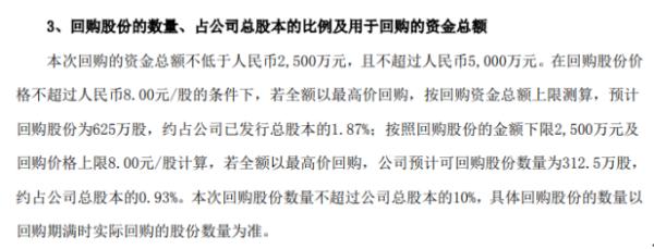 青龙管业将花不超5000万元回购公司股份 用于股权激励