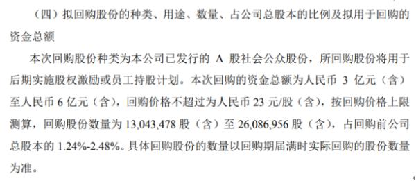 新大陆将花不超6亿元回购公司股份 用于股权激励