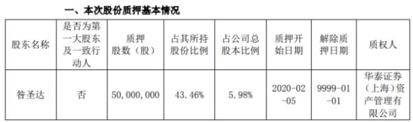 精华制药股东昝圣达质押5000万股 占公司总股本比例的5.98%