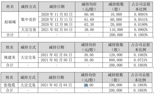 双一科技3名股东合计减持60万股 套现合计约2280万