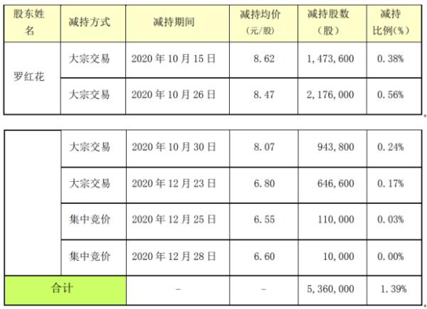 中创环保股东罗红花减持536万股 套现约4539.92万