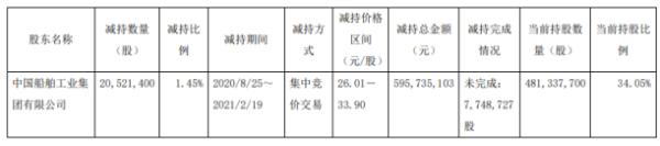 中船防务股东中船集团减持2052.14万股 套现5.96亿