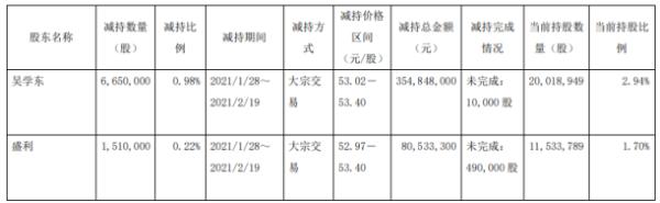桃李面包2名股东合计减持816万股 套现合计4.35亿