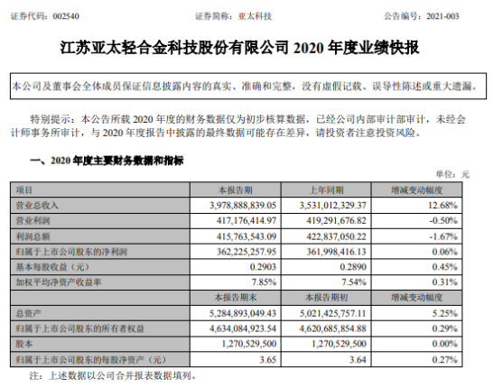 亚太科技2020年度净利3.62亿增长0.06% 产销量稳定增长