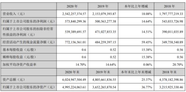 国瓷材料2020年净利5.74亿增长14.6% 董事长张曦薪酬26.4万