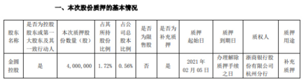 金圆股份控股股东金圆控股质押400万股 用于补充质押