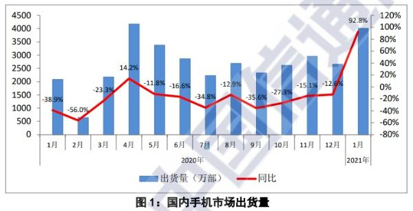 CAICT:2021年1月国内5G手机出货量2727.8万部 占比超68%