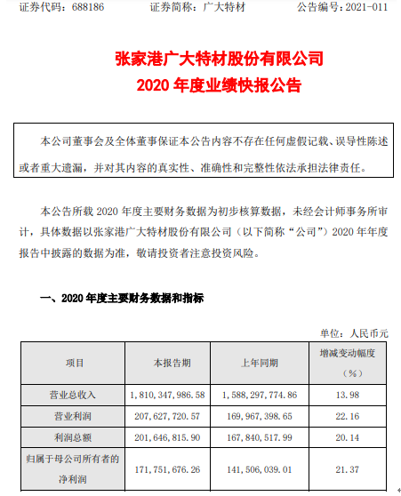 广大特材2020年度净利1.72亿增长21.37% 全年业绩呈稳定增长
