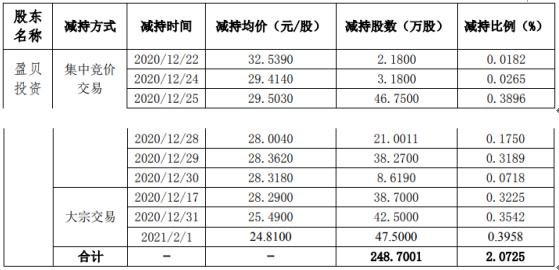 森霸传感股东盈贝投资减持248.7万股 套现约6170.25万