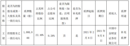 鹭燕医药控股股东之一致行动人王珺质押100万股 用于补充质押