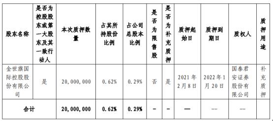 中天金融控股股东金世旗控股质押2000万股 用于补充质押
