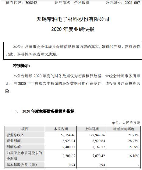帝科股份2020年度净利8208.65万增长16.1% 银浆市场需求不断增长