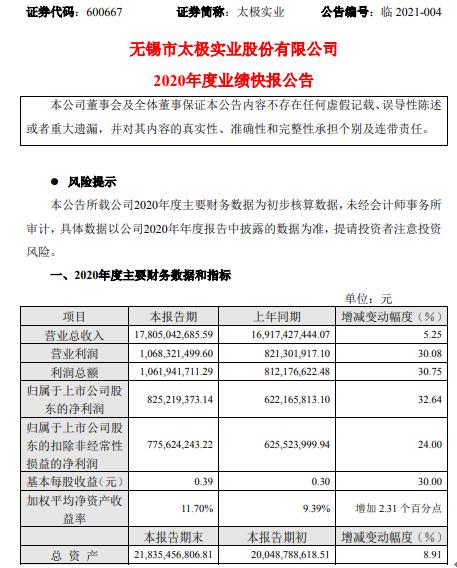 太极行业2020年净利润增长8.25亿 增长32.64% 毛利增长