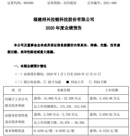 浔兴股份2020年预计净利1.5亿-2.25亿增长175.23%-312.84% 确认业绩补偿收益